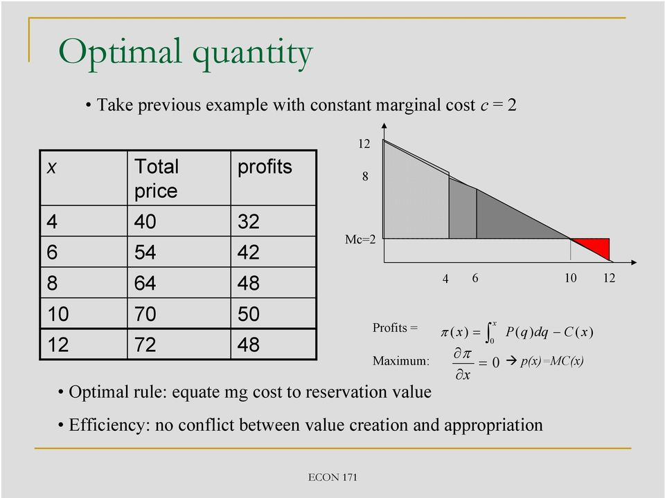 Optimal rule: equate mg cost to reservation value 4 6 10 12 x π ( x) = P( q) dq C (