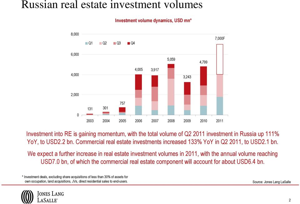 Commercial real estate investments increased 133% YoY in Q2 2011, to USD2.1 bn. We expect a further increase in real estate investment volumes in 2011, with the annual volume reaching USD7.
