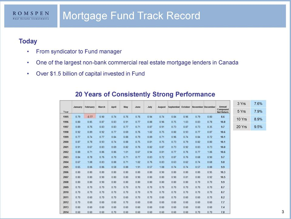 mortgage lenders in Canada Over $1.