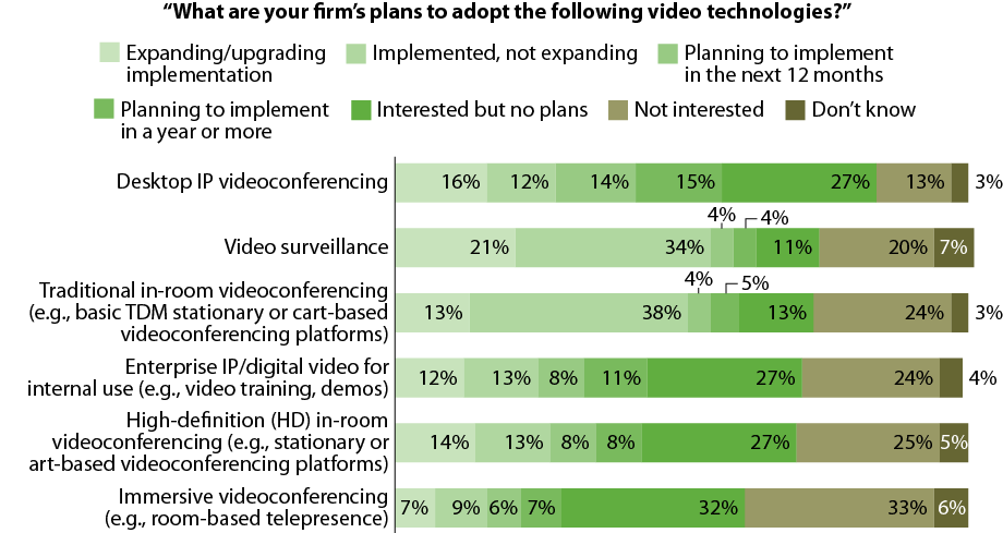 Video interest varies by technology segment 18 Entire