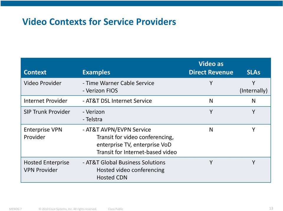 Provider Hosted Enterprise VPN Provider Verizon Telstra AT&T AVPN/EVPN Service Transit for video conferencing, enterprise