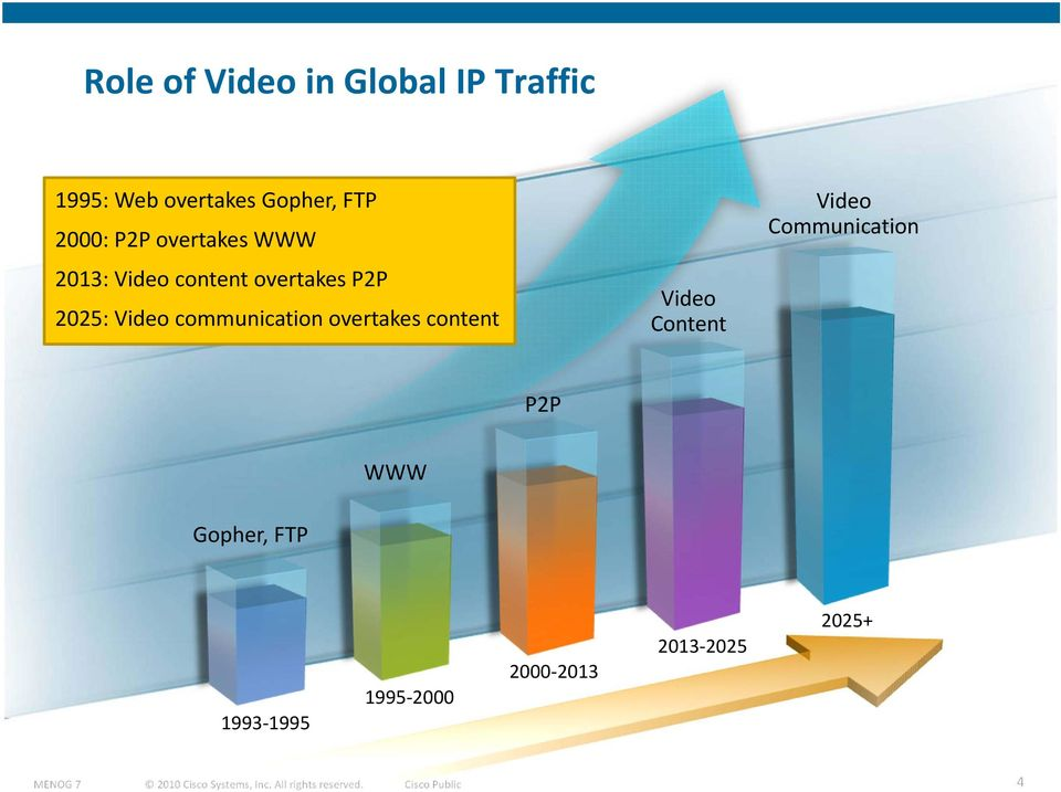 Video communication overtakes content Video Content Video