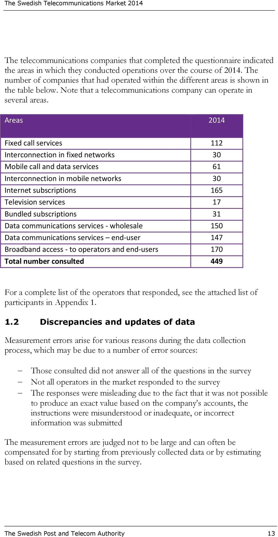 Areas 2014 Fixed call services 112 Interconnection in fixed networks 30 Mobile call and data services 61 Interconnection in mobile networks 30 Internet subscriptions 165 Television services 17