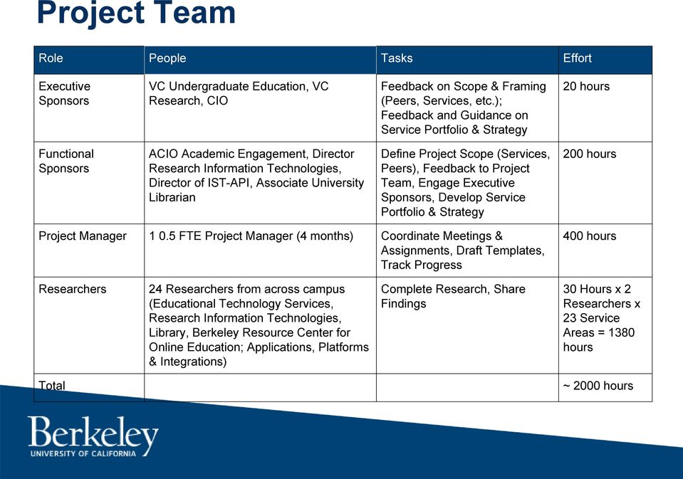 Librarian Define Project Scope (Services, Peers), Feedback to Project Team, Engage Executive Sponsors, Develop Service Portfolio & Strategy 200 hours Project Manager 1 0.