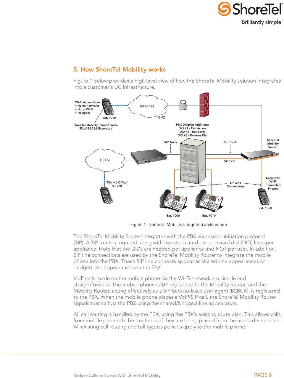 1010 Internet DMZ ShoreTel Mobility Remote Voice SSL/AES-256 Encrypted SIP Trunk PBX Dialplan Additions: DiD #1 - Cell Access DiD #2 - Handover DiD #3 - Reverse Dial SIP Trunk ShoreTel Mobility