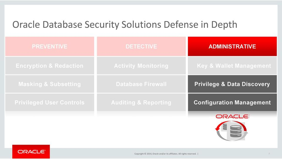 Database Firewall Privilege & Data Discovery Privileged User Controls Auditing &