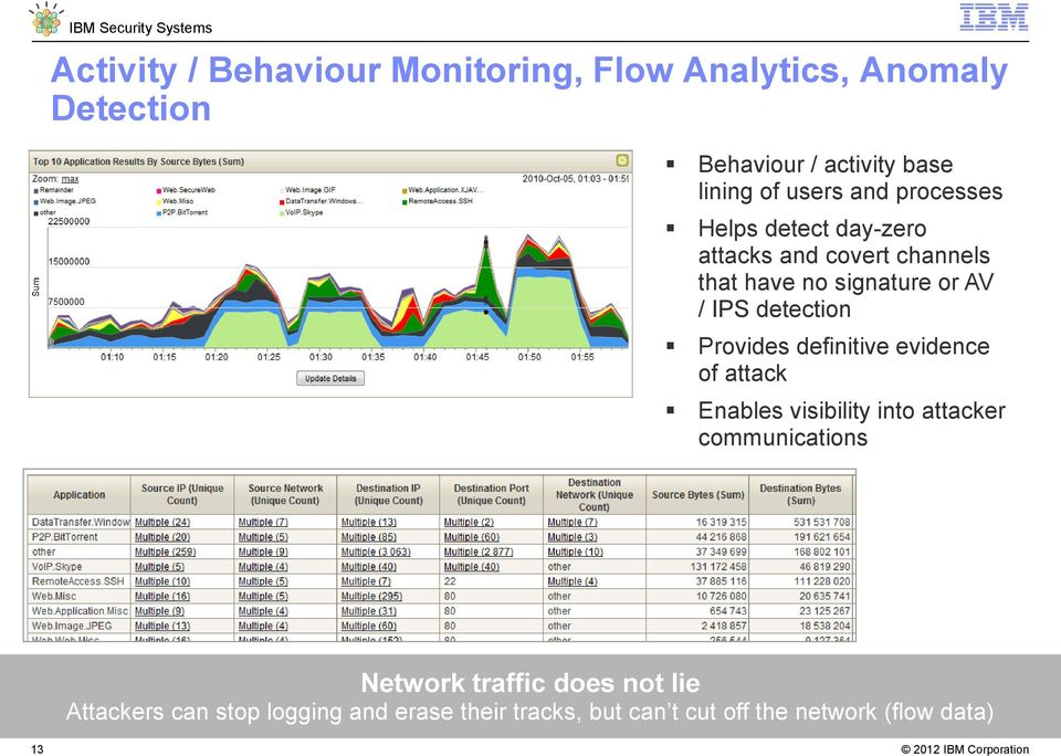 detection Provides definitive evidence of attack Enables visibility into attacker communications Network