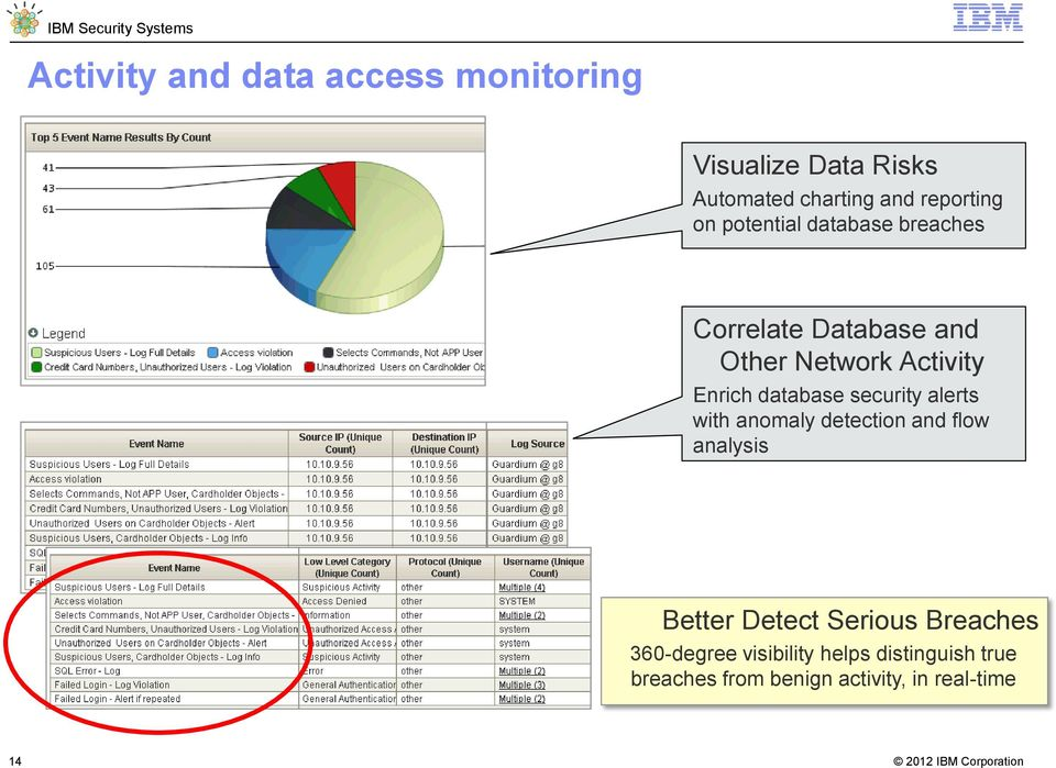 database security alerts with anomaly detection and flow analysis Better Detect Serious