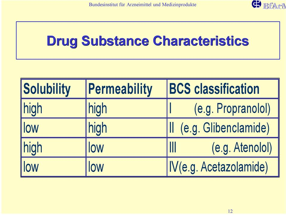 high I (e.g. Propranolol) low high II (e.g. Glibenclamide) high low III (e.