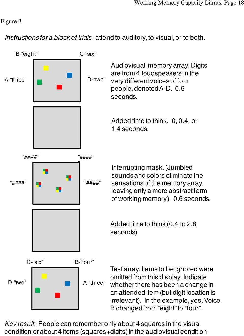 (Jumbled sounds and colors eliminate the sensations of the memory array, leaving only a more abstract form of working memory). 0.6 seconds. Added time to think (0.4 to 2.
