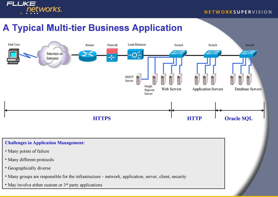 Many different protocols Geographically diverse Many groups are responsible for the infrastructure network, application,