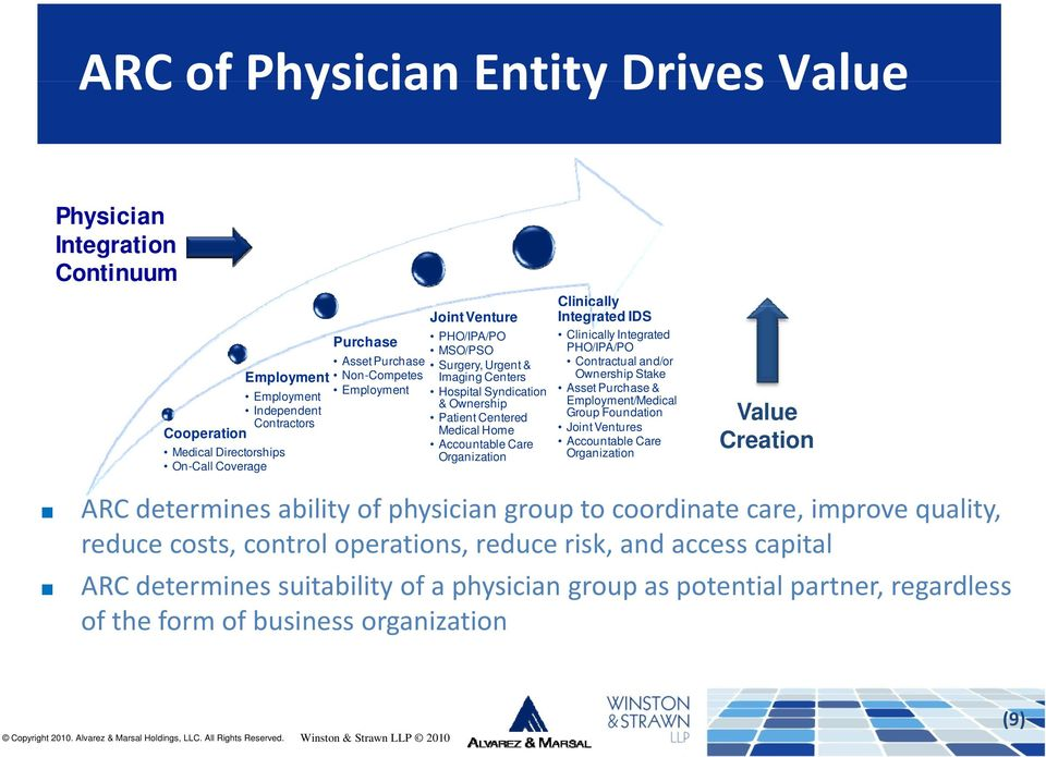 Integrated IDS Clinically Integrated PHO/IPA/PO Contractual and/or Ownership Stake Asset Purchase & Employment/Medical Group Foundation Joint Ventures Accountable Care Organization Value Creation ARC
