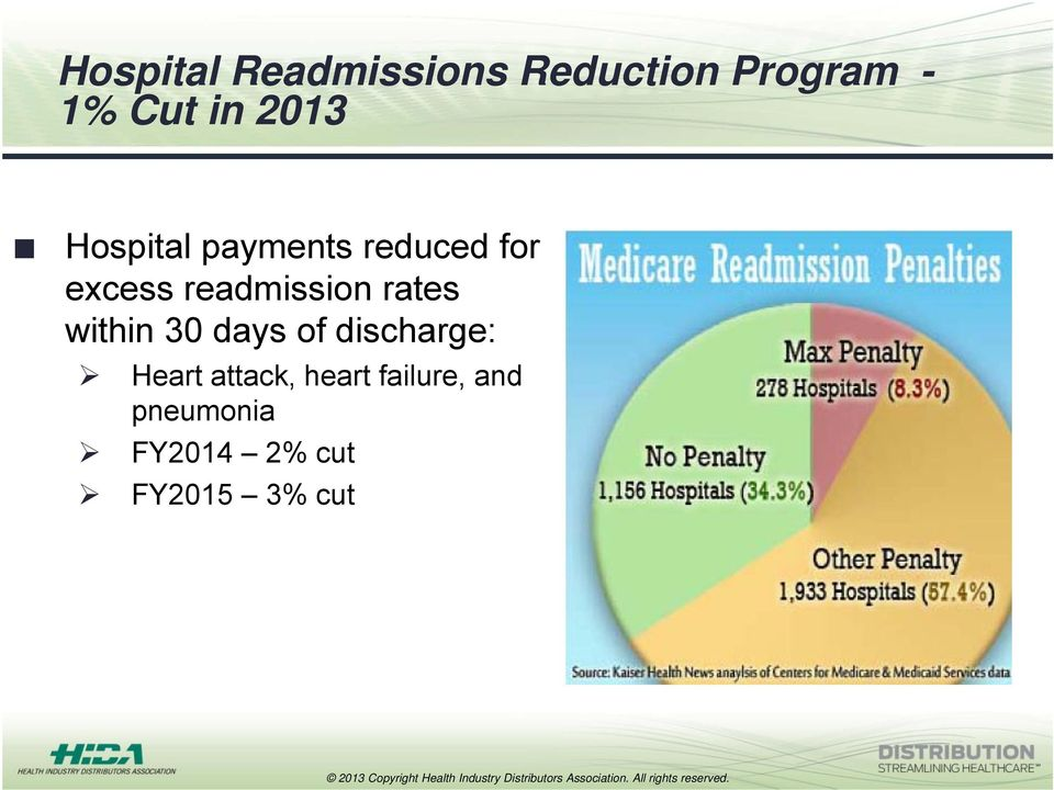 readmission rates within 30 days of discharge: Heart