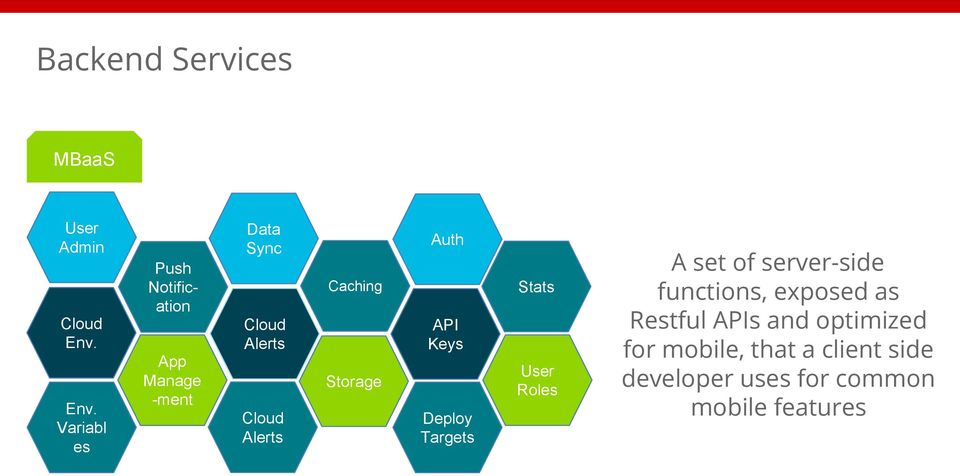 Roles Storage Cloud Alerts Deploy Targets A set of server-side functions, exposed