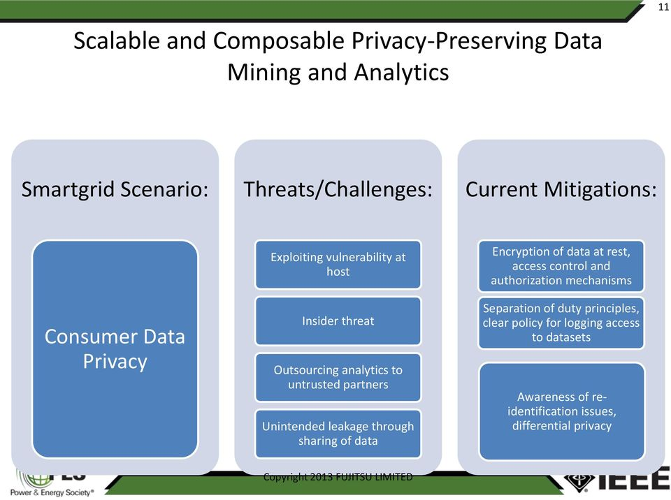 of data Encryption of data at rest, access control and authorization mechanisms Separation of duty principles, clear