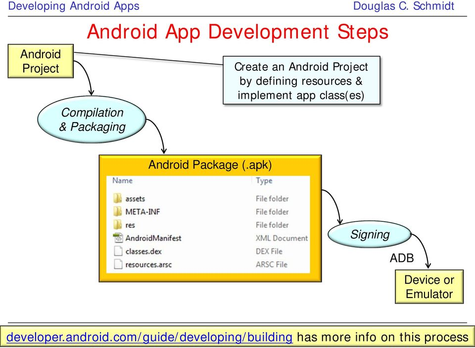 Developing Android Apps: Part 1 - PDF
