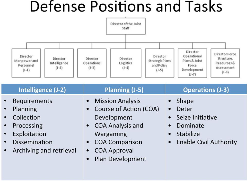 retrieval Mission Analysis Course of Ac%on (COA) Development COA Analysis and Wargaming