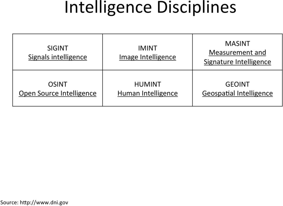 Intelligence OSINT Open Source Intelligence HUMINT Human
