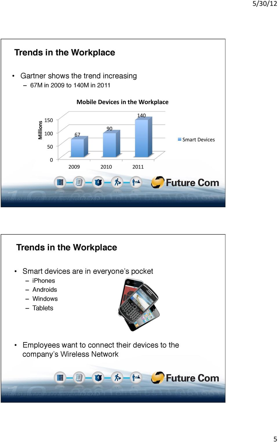 Workplace Millions 150 100 50 67 90 140 Smart Devices 0 2009 2010 2011  Smart devices are