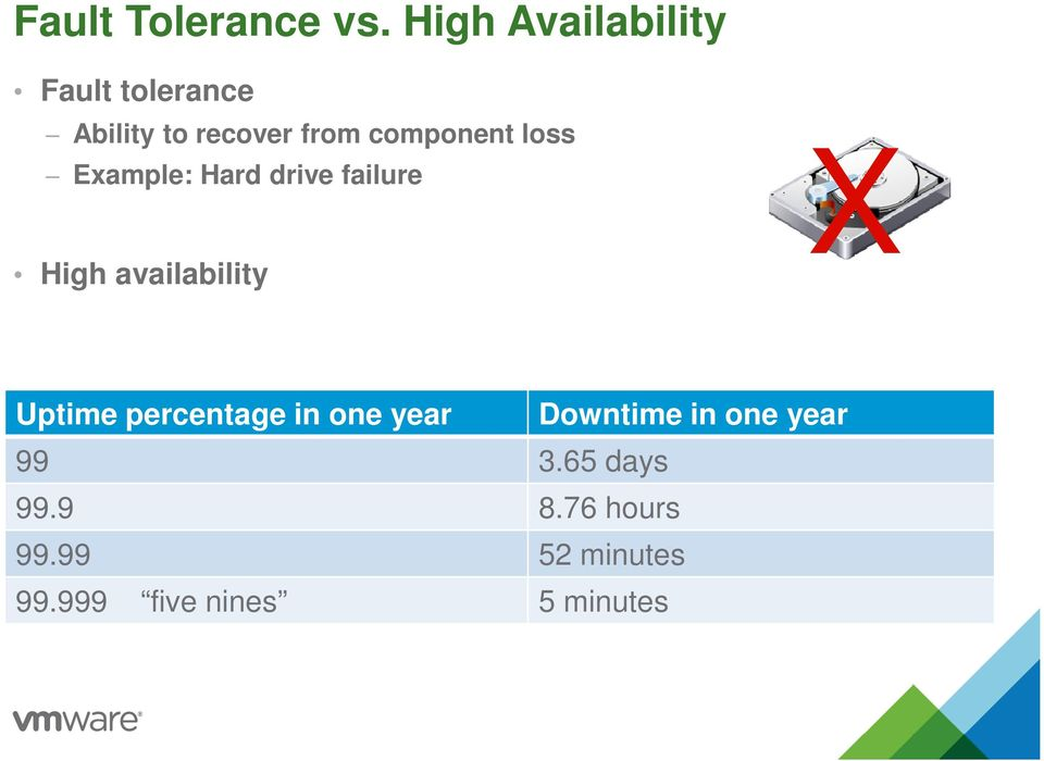 component loss Example: Hard drive failure High availability X