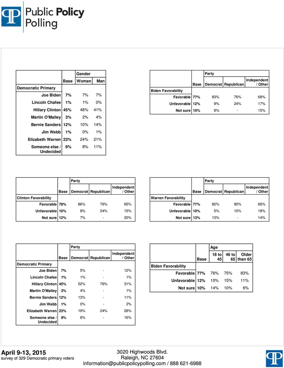 7% - 20% Democrat Republican Warren Favorability Favorable 77% 82% 90% 68% 10% 5% 10% 18% 13% 13% - 14% Democrat Republican Democratic Primary Joe Biden 7% 5% - 12% Lincoln Chafee Hillary Clinton %