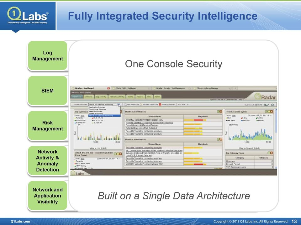 Sophisticated event analytics Asset profiling and flow analytics Offense management and workflow Risk Management Predictive threat modeling & simulation Scalable configuration
