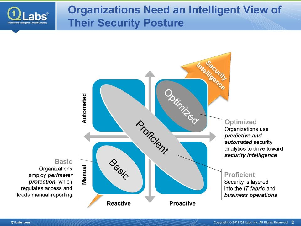 Reactive Proactive Optimized Organizations use predictive and automated security analytics to
