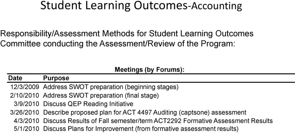 (final stage) 3/9/2010 Discuss QEP Reading Initiative 3/26/2010 Describe proposed plan for ACT 4497 Auditing (captsone) assessment 4/3/2010