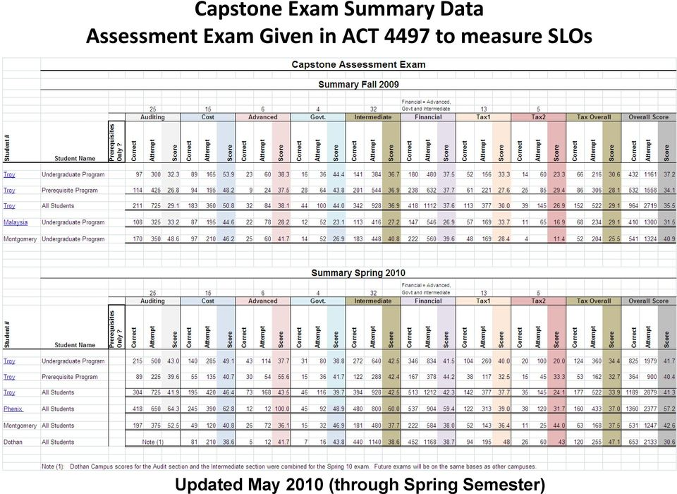 4497 to measure SLOs Updated