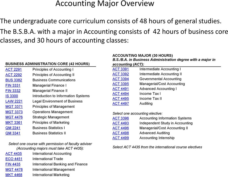 Accounting I Principles of Accounting II Business Communications Managerial Finance I Managerial Finance II Introduction to Information Systems Legal Environment of Business Principles of Management