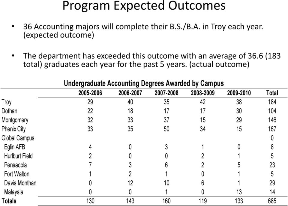 (actual outcome) Undergraduate Accounting Degrees Awarded by Campus 2005-2006 2006-2007 2007-2008 2008-2009 2009-2010 Total Troy 29 40 35 42 38 184 Dothan 22 18 17