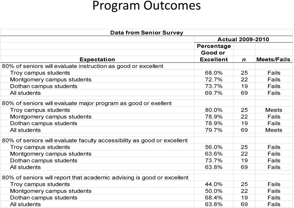 7% 69 Fails 80% of seniors will evaluate major program as good or exellent Troy campus students 80.0% 25 Meets Montgomery campus students 78.9% 22 Fails Dothan campus students 78.