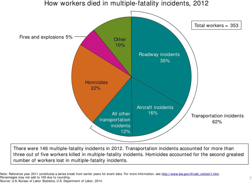 Transportation incidents accounted for more than three out of five workers killed in multiple-fatality incidents.