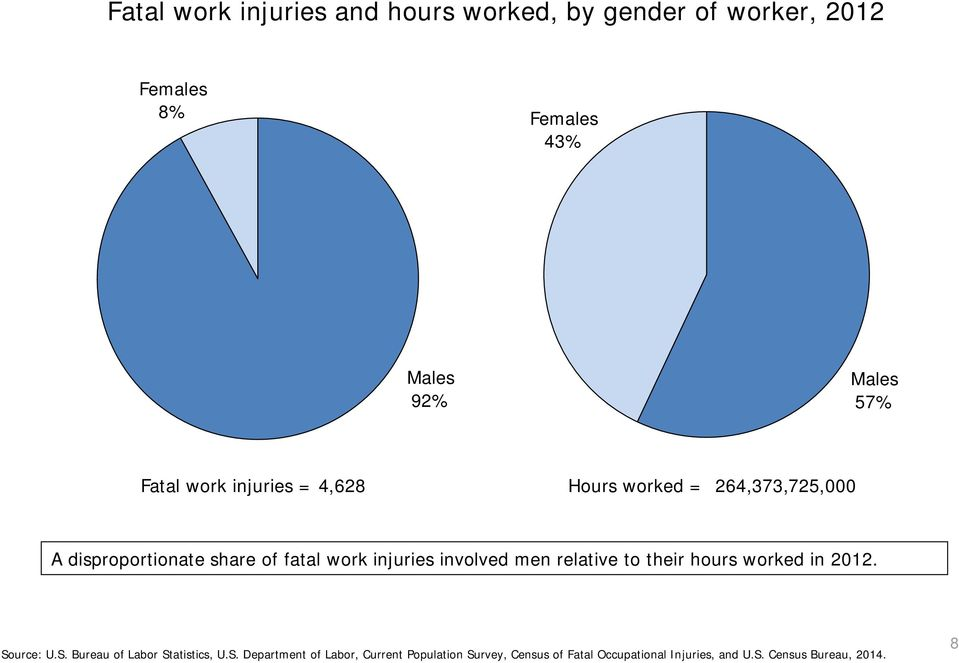 involved men relative to their hours worked in 2012. So