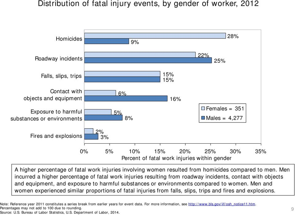 injuries involving women resulted from homicides compared to men.