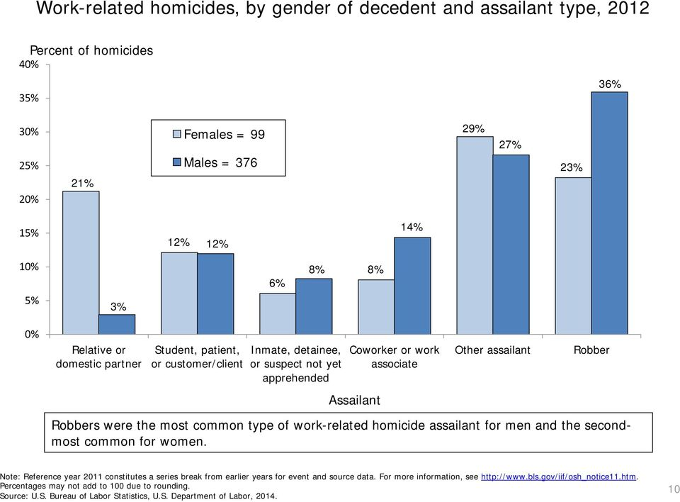 Other assailant Robber Robbers were the most common type of work-related homicide assailant for men and the secondmost common for women.