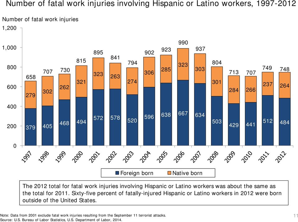 Native born The 2012 total for fatal work injuries involving Hispanic or Latino workers was about the same as the total for 2011.