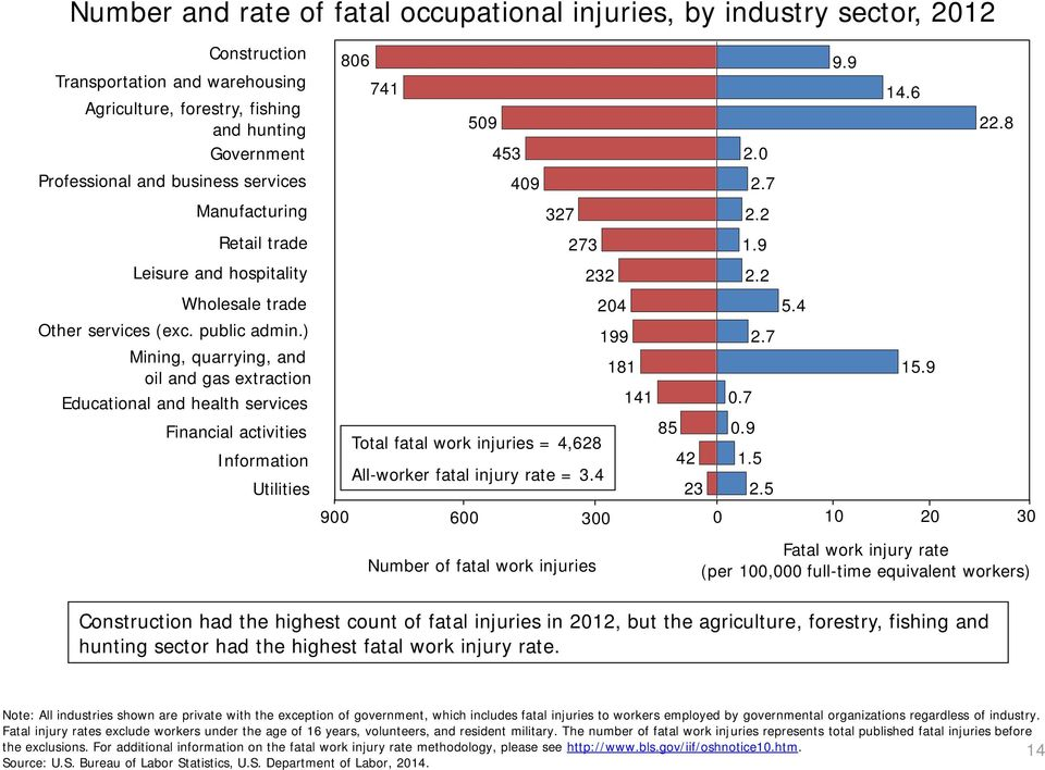 ) Mining, quarrying, and oil and gas extraction Educational and health services Financial activities Information Utilities 806 741 509 453 409 Total fatal work injuries = 4,628 All-worker fatal