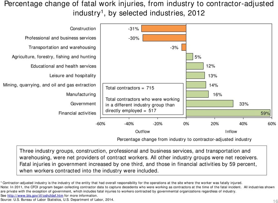 Financial activities Total contractors = 715 Total contractors who were working in a different industry group than directly employed = 517 14% 16% 33% 59% -60% -40% -20% 0% 20% 40% 60% Outflow