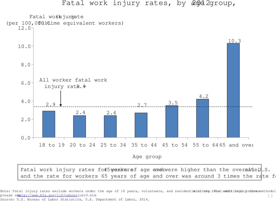 0 18 to 19 20 to 24 25 to 34 35 to 44 45 to 54 55 to 64 65 and over Age group Fatal work injury rates for workers 45 years of age and over were higher than the overall U.S.