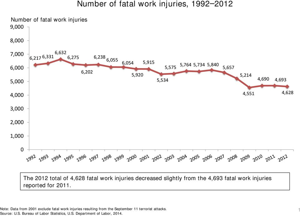 4,628 3,000 2,000 1,000 0 The 2012 total of 4,628 fatal work injuries decreased slightly from the 4,693 fatal work