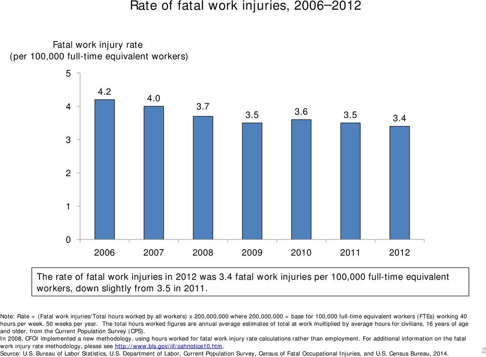 Note: Rate = (Fatal work injuries/total hours worked by all workers) x 200,000,000 where 200,000,000 = base for 100,000 full-time equivalent workers (FTEs) working 40 hours per week, 50 weeks per