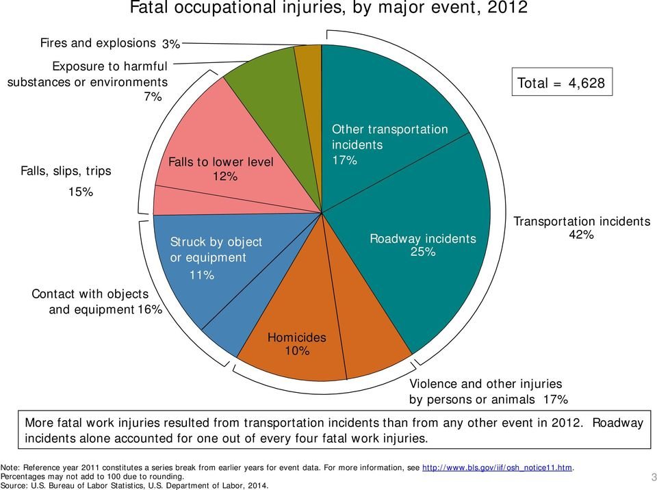 persons or animals 17% More fatal work injuries resulted from transportation incidents than from any other event in 2012.