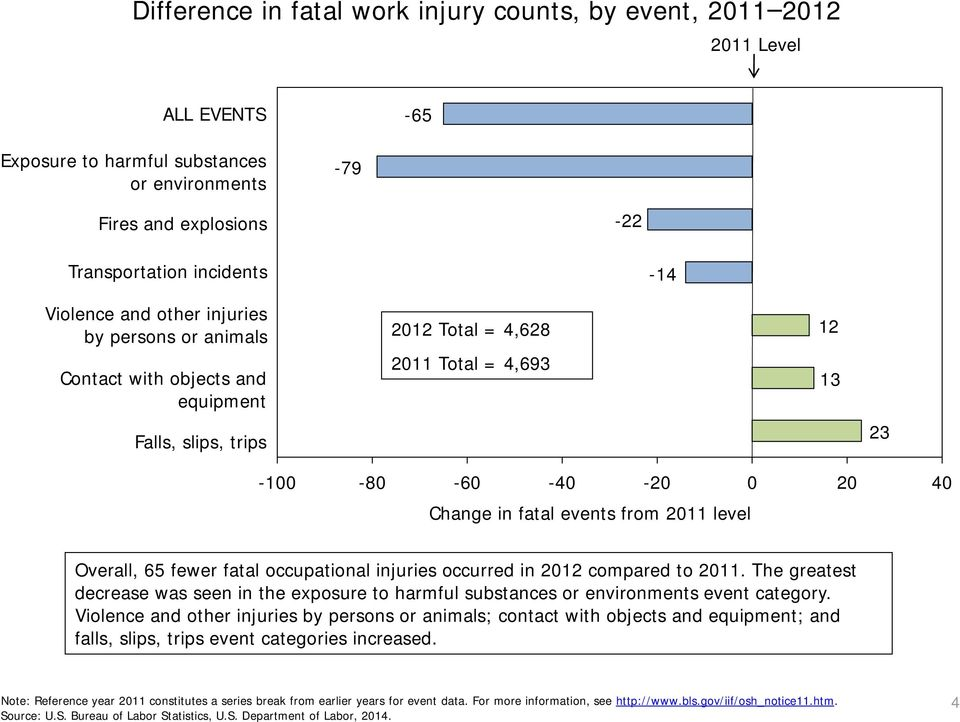 2011 level Overall, 65 fewer fatal occupational injuries occurred in 2012 compared to 2011. The greatest decrease was seen in the exposure to harmful substances or environments event category.