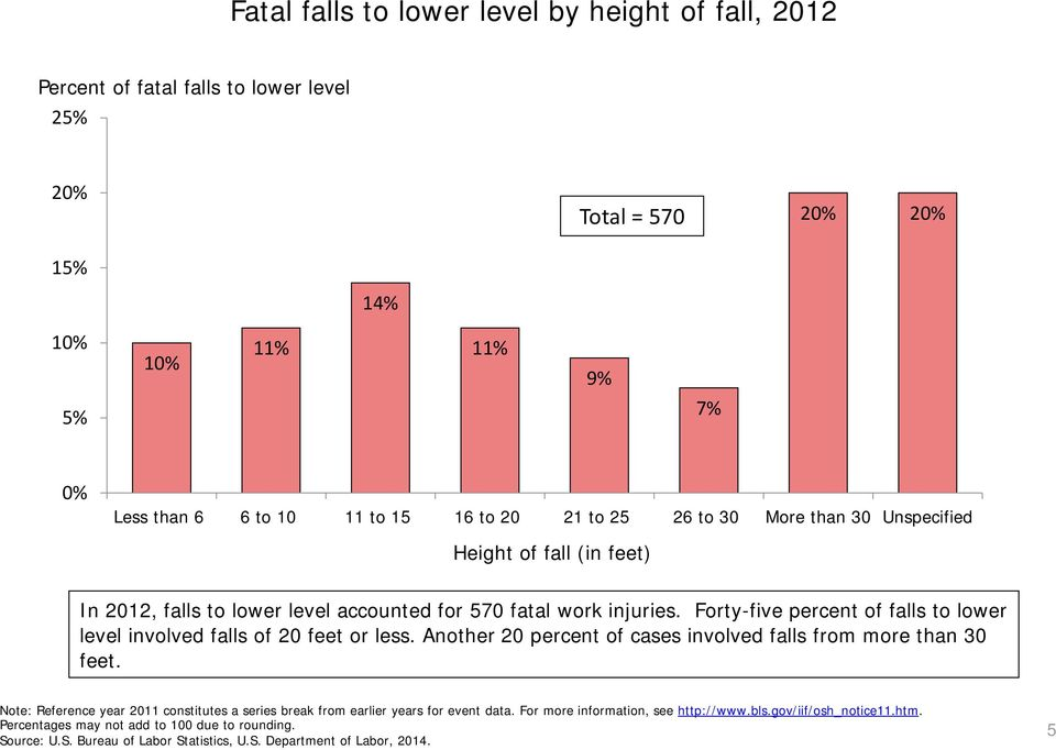 Forty-five percent of falls to lower level involved falls of 20 feet or less. Another 20 percent of cases involved falls from more than 30 feet.