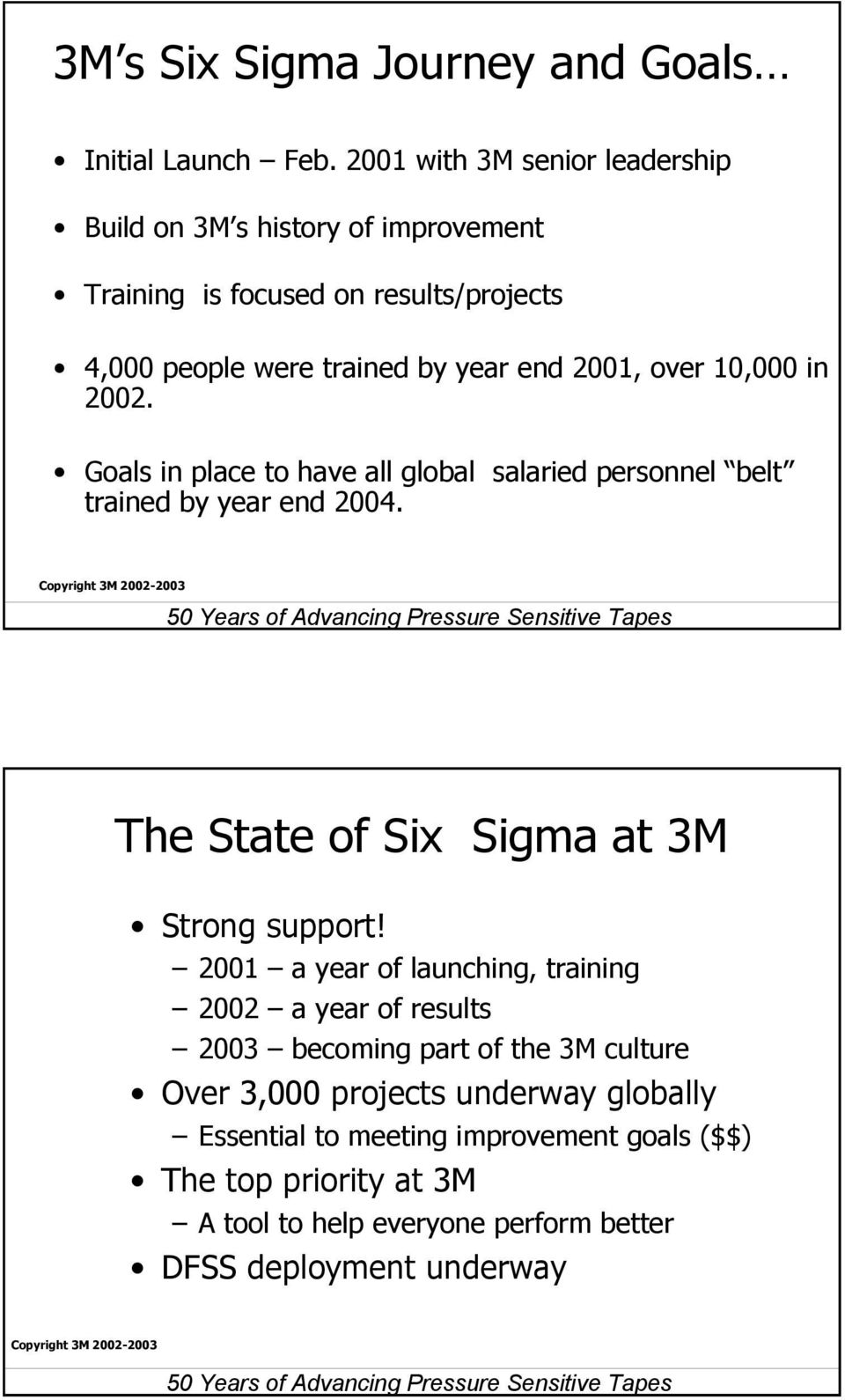 2001, over 10,000 in 2002. Goals in place to have all global salaried personnel belt trained by year end 2004. The State of at 3M Strong support!