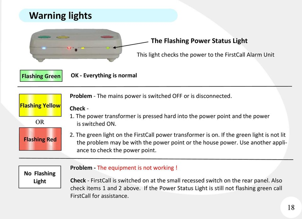 The green light on the FirstCall power transformer is on. If the green light is not lit the problem may be with the power point or the house power. Use another appliance to check the power point.