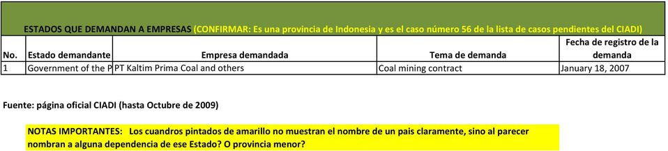 Estado demandante Empresa demandada Tema de demanda demanda 1 Government of the P PT Kaltim Prima Coal and others Coal mining contract