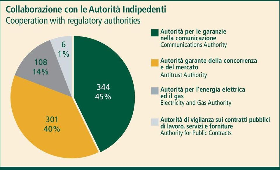 del mercato Antitrust Authority Autorità per l energia elettrica ed il gas Electricity and Gas Authority