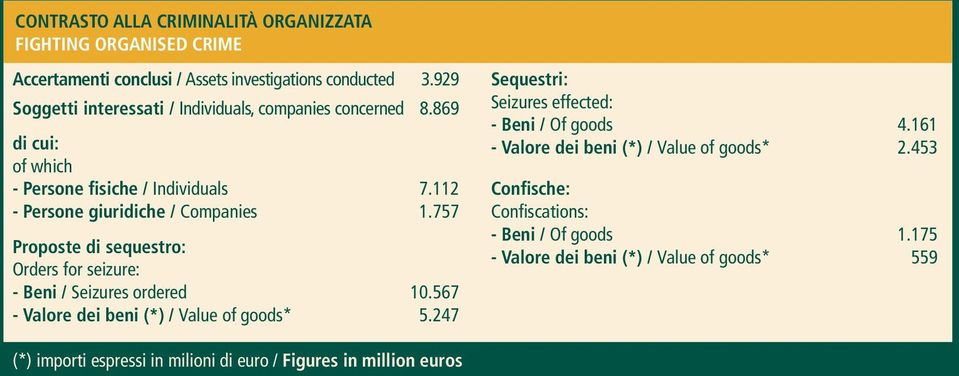 757 Proposte di sequestro: Orders for seizure: - Beni / Seizures ordered 10.567 - Valore dei beni (*) / Value of goods* 5.